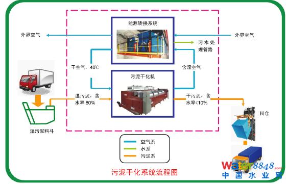 威特普污泥干化设备工艺流程