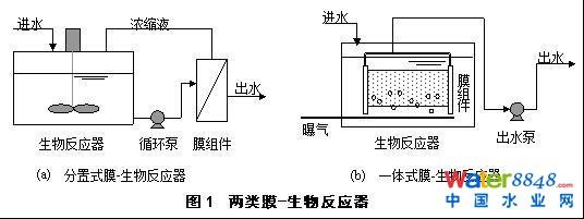 即使进水量远低于设计水量,通过自动控制系统调节运行周期,使运行不受