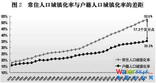 图2 常住人口城镇化率与户籍人口城镇化率的差距-国家新型城镇化规划
