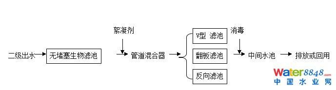 硝化作用关键步骤