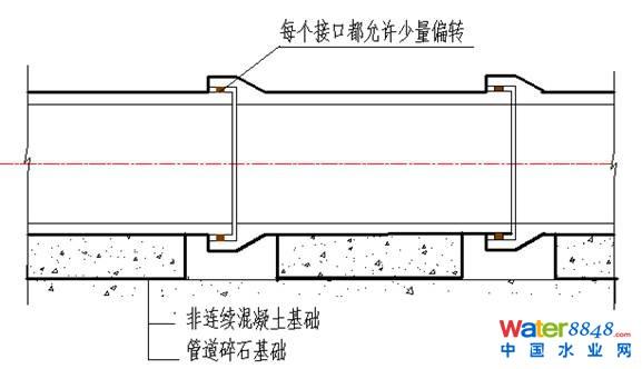 排水管道建设的4个要点