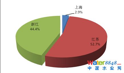 图2-19工业行业重金属排放情况