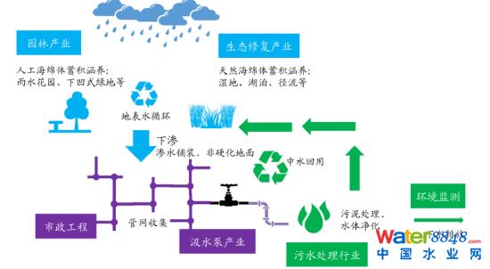 从投资机会来看,可以梳理成3个板块:   1)园林、生态修复产业   根据各个城市特点进行生态建设和修复是海绵城市的核心之处,直接对园林和生态修复产业产生大量需求。   投资标的:博大绿泽(1.73, 0.01, 0.58%, 实时行情)(1253 HK)   2)管道、渗水材料   海绵城市的宗旨在于最大可能的吸水、蓄水、渗水及净水,前三者需要城市小区道路尽可能采用透水铺装,并完善配套的管网设施,这直接放大了透水混凝土及管材市场需求。   投资标的:中国联塑(2128 HK)   3)市政工程及污