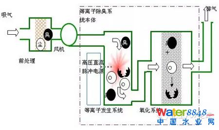 12种除臭技术工艺大pk(附工艺流程图) 排污泵站,进水格栅,曝气沉沙池
