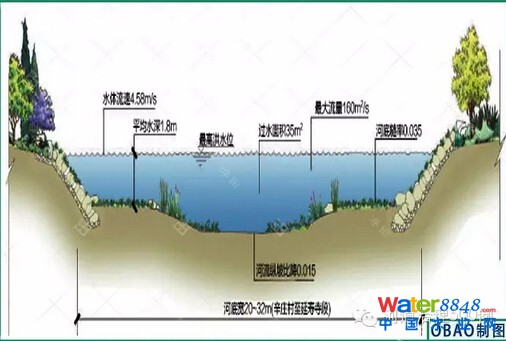 河道设计断面图