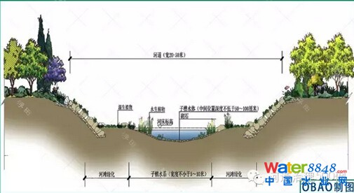 系空间是川北河生态系统