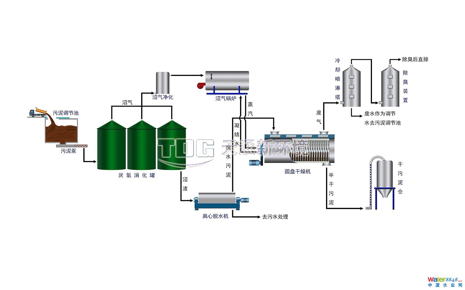 冷凝水集水箱收集后,由热水循环泵回流至锅炉系统内.