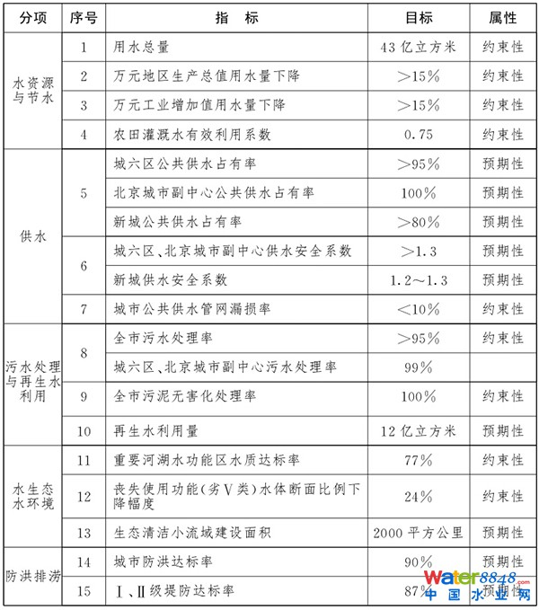 """北京市""""十三五""""时期水务发展主要指标"""