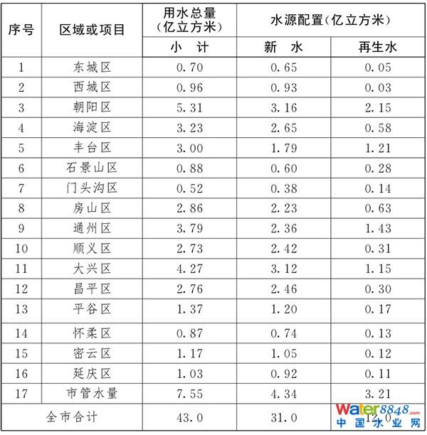 北京市2020年各区用水总量控制目标