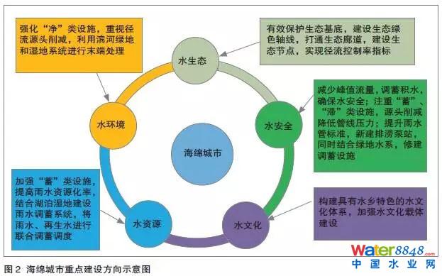 【pf】海绵城市专项规划编制思路与珠海实践