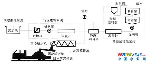 污泥离心脱水处理成套装置(污泥浓缩脱水成套设备)是城市生活污水处理、自来水生产过程中的污泥处理、工农业污水处理工程中的重要设备。它具有污泥脱水、污泥浓缩脱水一体化处理功能。国际上一般采用全封闭连续运行的大长径比卧式螺旋卸料沉降离心机(简称大长径比卧螺机)作为污泥脱水的主机,它具有其它类型污泥脱水设备所不具有的优点:
