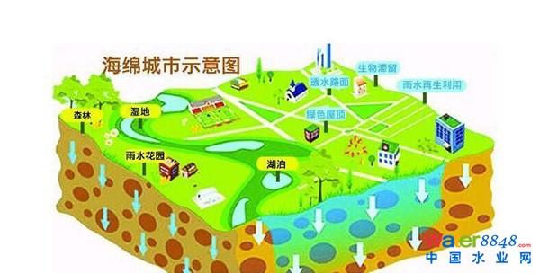 """北京市提出,到2020年,城市建成区的20%面积实现70%雨水就地消纳。到2030年,城市建成区的80%面积实现70%雨水就地消纳。   北京市规划和国土资源管理委员会相关负责人介绍,通州将结合副中心建设,按照高水平高标准建设要求,建设平原""""海绵城市"""";延庆将结合世园会建设,按照生态文明新典范建设要求,建设山前""""海绵城市""""。   据介绍,通州区将用3年时间打造出海绵城市示范区,实现70%的雨水就地消纳。试点区域总面积19."""