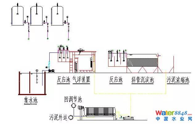 【干货】80种污水,废水处理典型工艺和工艺流程图