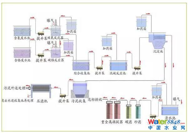 O、AO、氧化沟、SBR等任何工艺都可以改造成SSMBBR工艺,SSMBBR工艺中悬浮填料可以任意投放在水解池、厌氧池、缺氧池、好氧池而不会在末端堆积和堵塞,流化效果好,能够提高系统内的生物量及生物活性,显著提高污废水的处理效率。 SSMBBR工艺尤其适用于占地面积小,池容不足的城市污水处理厂和工业园区废水处理厂的提标扩容工程。  特 点: · 无须调整F/M比率 · 使用高效的改性生物悬浮填料,提供最适合的微生物生长环境及大比表面积,使系统内维持高生物量和高生物活性。 &mi
