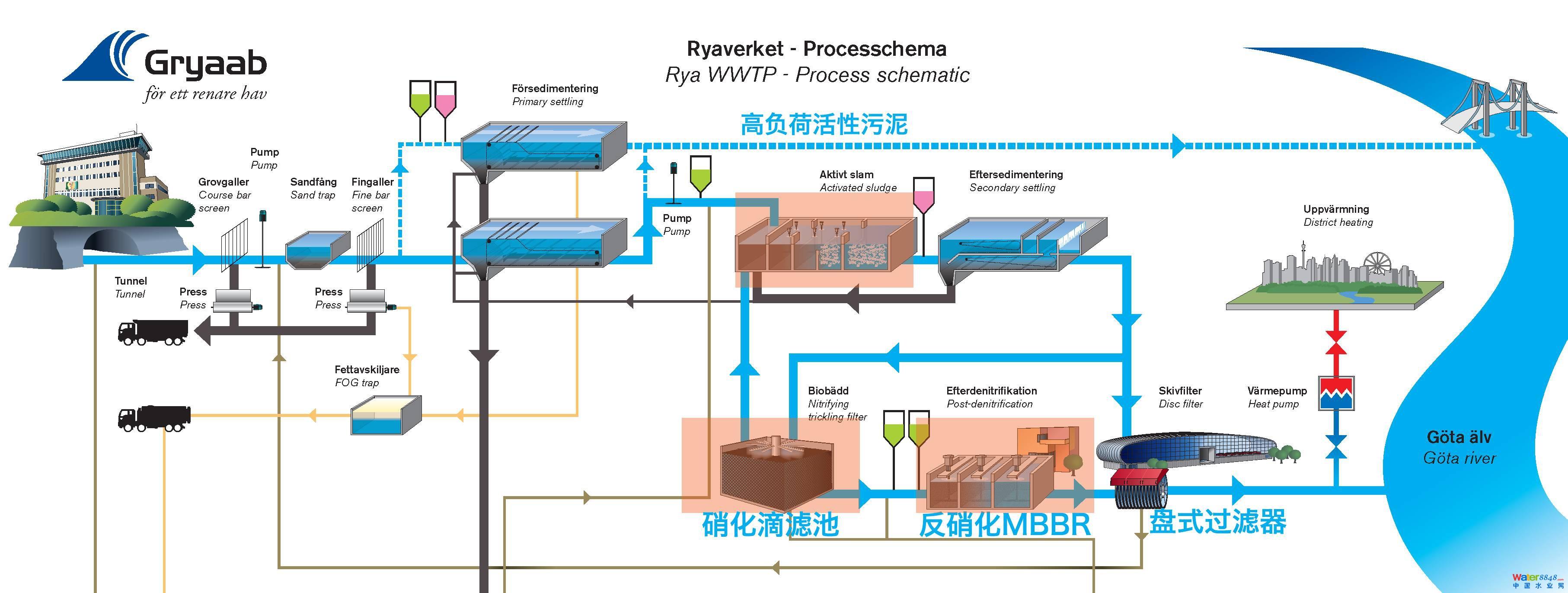 污水厂的工艺流程如上图所示,污水经过格栅,沉砂池和初沉池的预处理