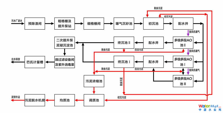 三级箱电路图制作