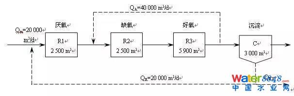 图1 A2/O模拟工艺流程 实际污水厂曝气池内流态接近推流式,这就需要对AQUASIM 2.0中模拟单元以完全混合—推流式建立工艺模型(每个反应池分为串联的5个子反应器)。工艺模型中,二沉池分为清水区(60%)和污泥区(40%)两部分,包括水解、PAOs、异养菌、自养菌代谢活动的21个模型反应在污泥区亦全部开启,即考虑了沉淀池中微生物发生的各种生化反应。 1.