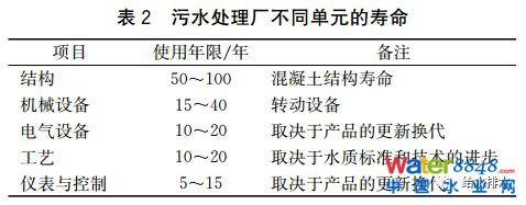 未来污水处理工艺发展的若干方向、规律及应用(下)