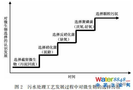 未来污水处理工艺发展的若干方向、规律及应用