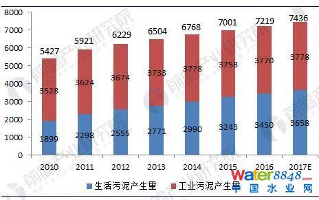 图表1:2010-2017年我国污泥产生量测算(单位:万吨)