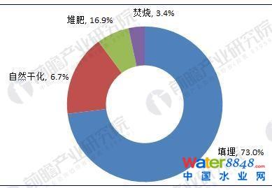 图表3:2016年我国污泥处理技术结构(单位:%)