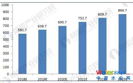 图表4:2018-2023年中国污泥处理处置市场规模预测(单位:亿元)