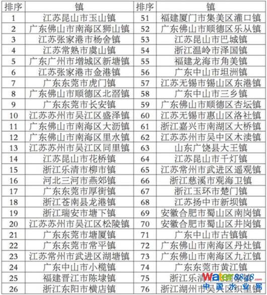 2017全国综合实力百强镇出炉:苏州排名第一