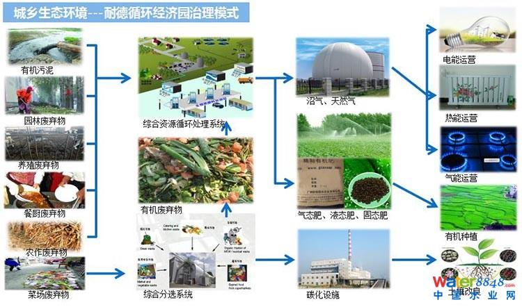 城乡生态环境循环经济产业园.jpg