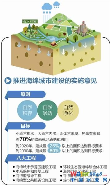 成都市《关于推进海绵城市建设的实施意见》